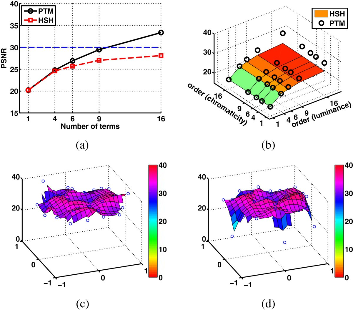 Efficient And Robust D Line Drawings Using Difference Of Gaussian : Efficient robust image interpolation and surface
