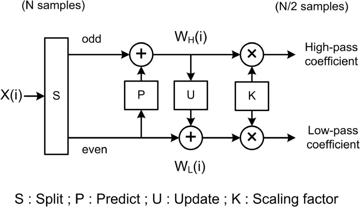 High Performance Hardware Architectures For Multi Level Lifting Virtex 5 Block Diagram Figure 1
