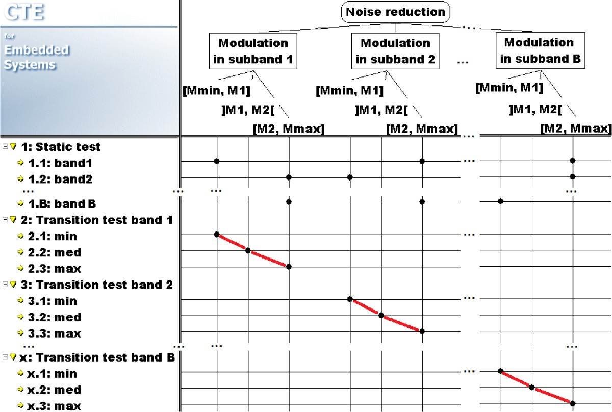 Procedure For The Steady State Verification Of Modulation Based I Want Aural Modulator Circuits Available All Over World Figure 6