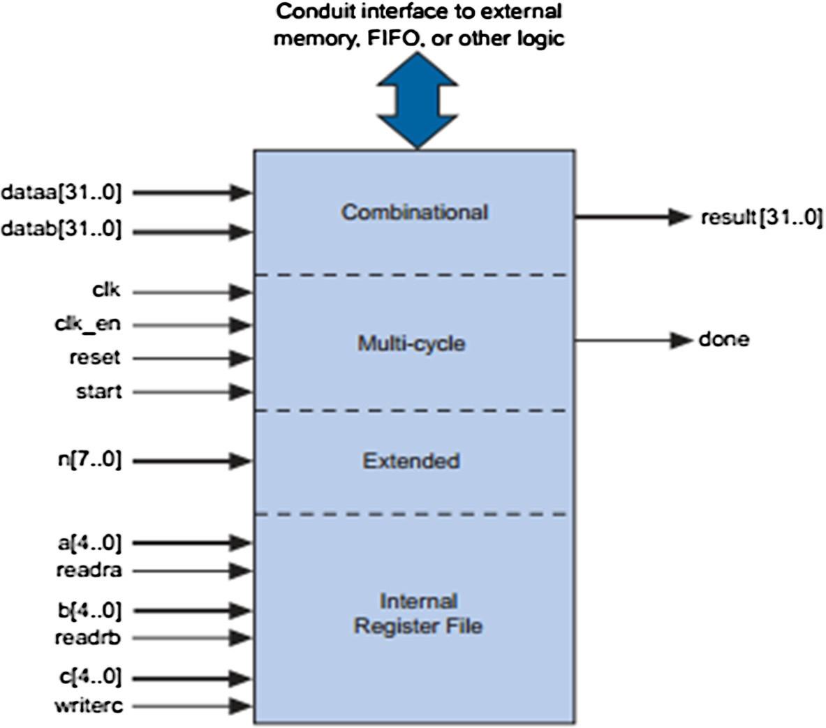 Acceleration Of Block Matching Algorithms Using A Custom Instruction Summary The Basic Logic Gates And Ieee Iec Standard Symbols Figure 6