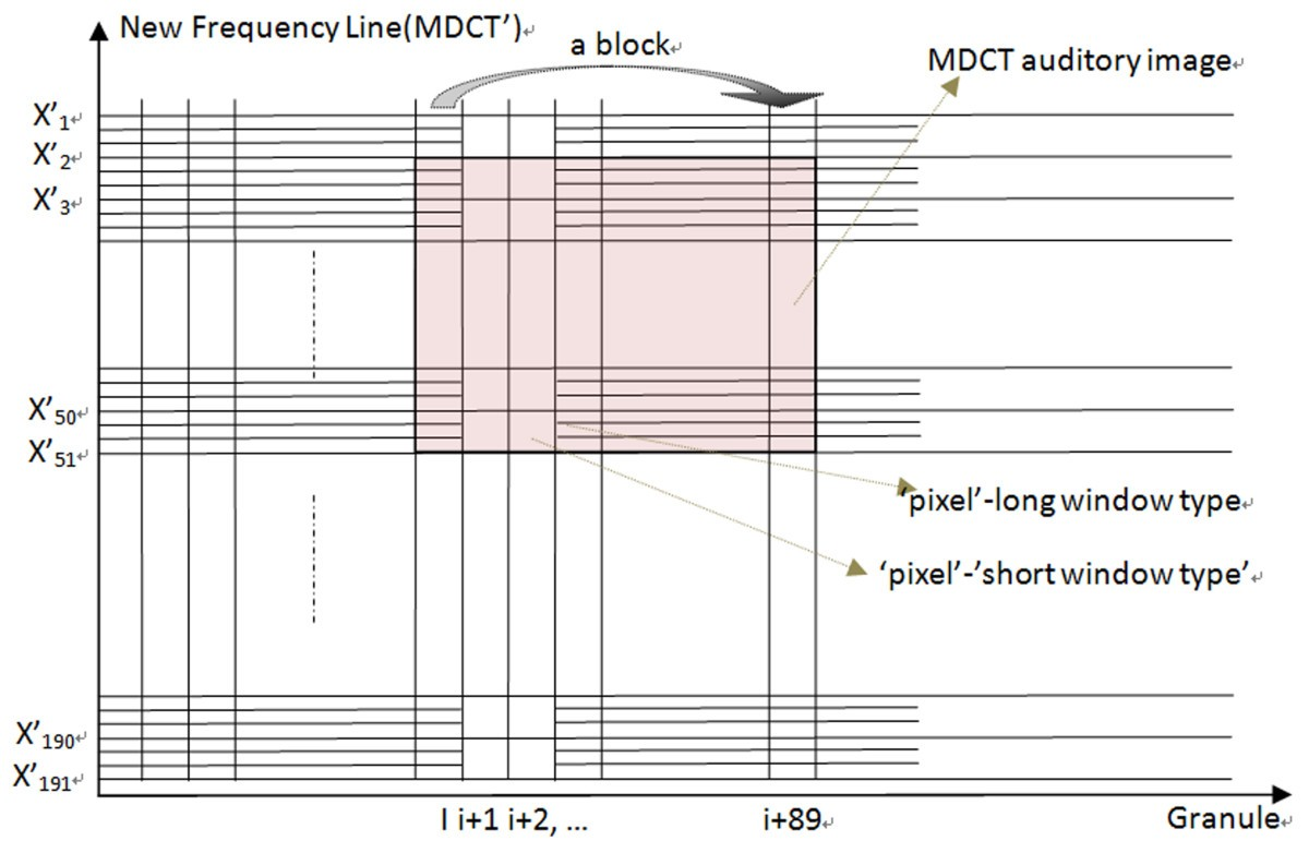 Low Order Auditory Zernike Moment A Novel Approach For Robust Music Mpeg 1 Block Diagram Figure 8