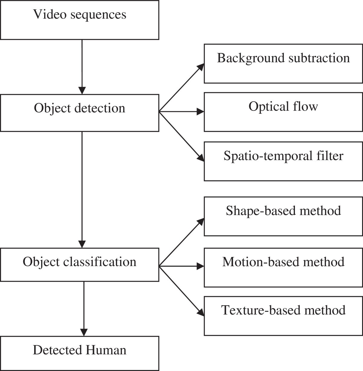 Human Detection In Surveillance Videos And Its Applications A Figure 1 Slope Detector Circuit