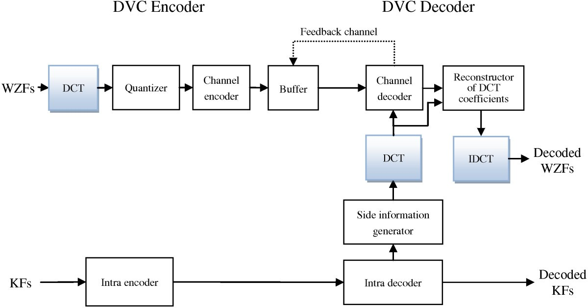 Distributed video coding with block mode decision to reduce temporal
