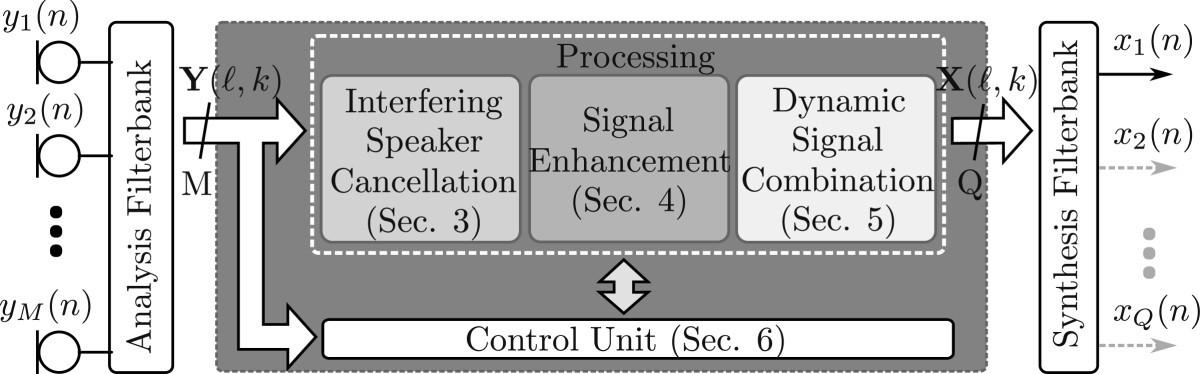 A dynamic multi-channel speech enhancement system for