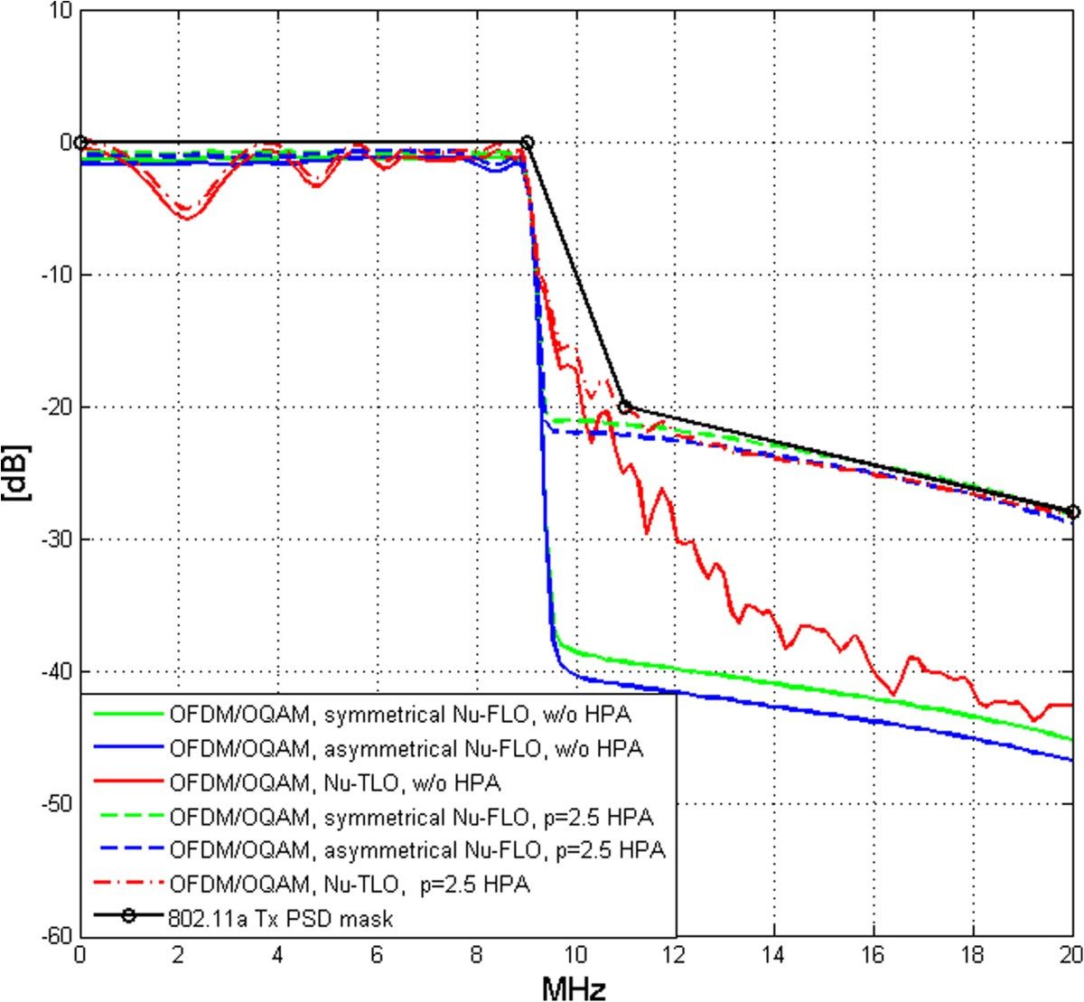 Multicarrier Waveforms With I Q Staggering Uniform And Nonuniform M Ary Qam Block Diagram Figure 17