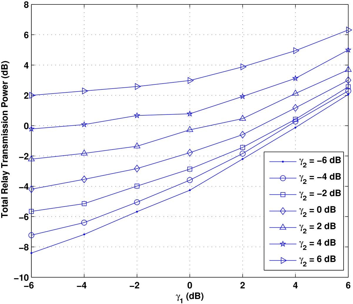 Optimization Of A Two Way Mimo Amplify And Forward Relay Network Terminal Definition Figure 3