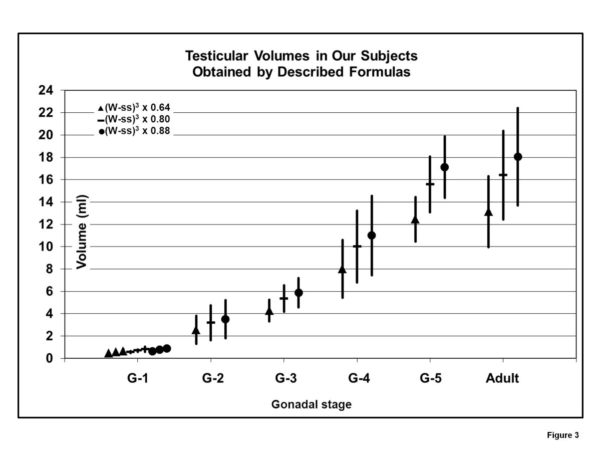 Testicular Volumes Revisited A Proposal For Simple Clinical Method That Can Closely Match The Obtained By Ultrasound And Its Lication