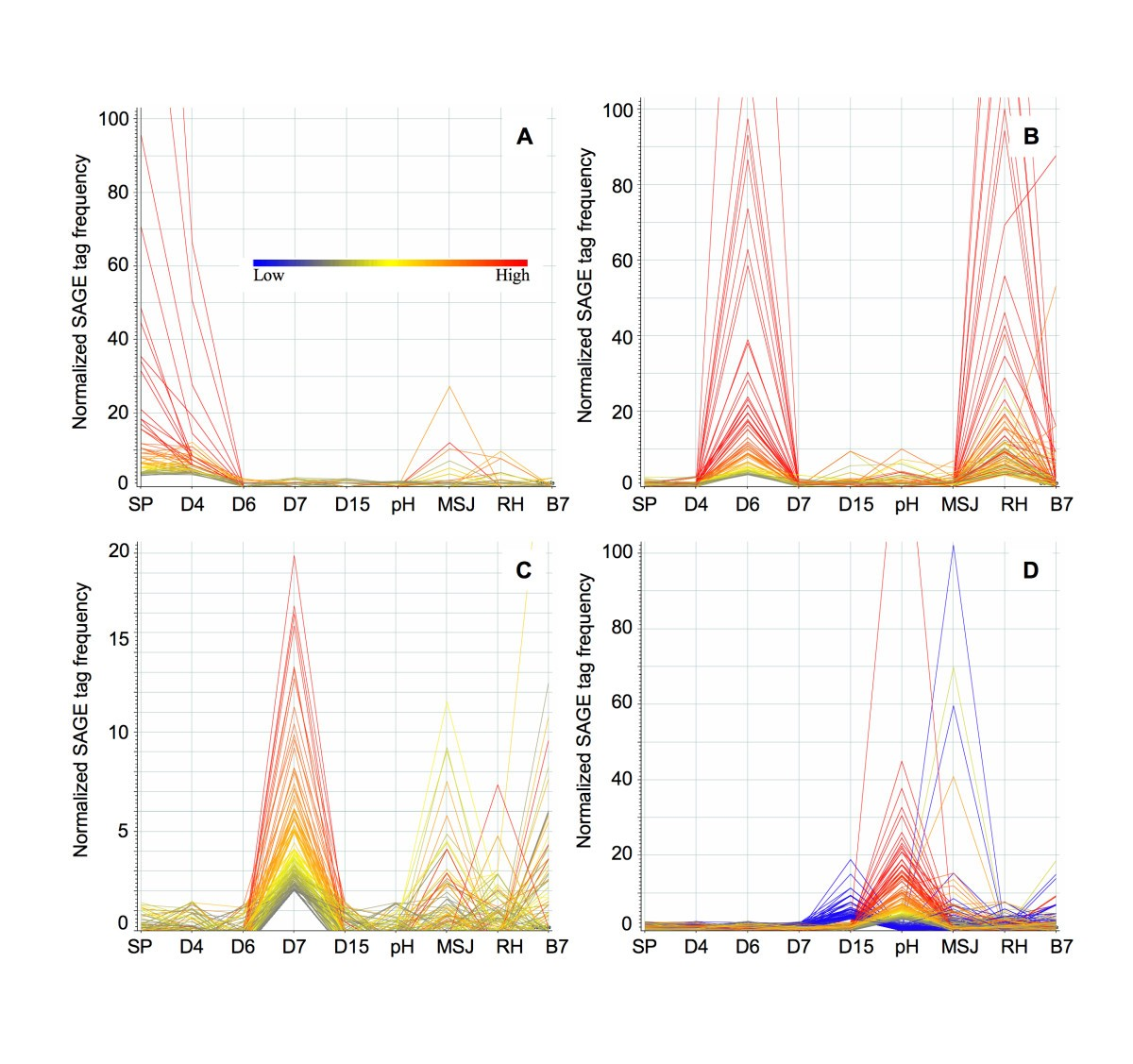 The Transcriptome Of Toxoplasma Gondii Bmc Biology Full Text Sp Reguler Axis Hitz Figure 4