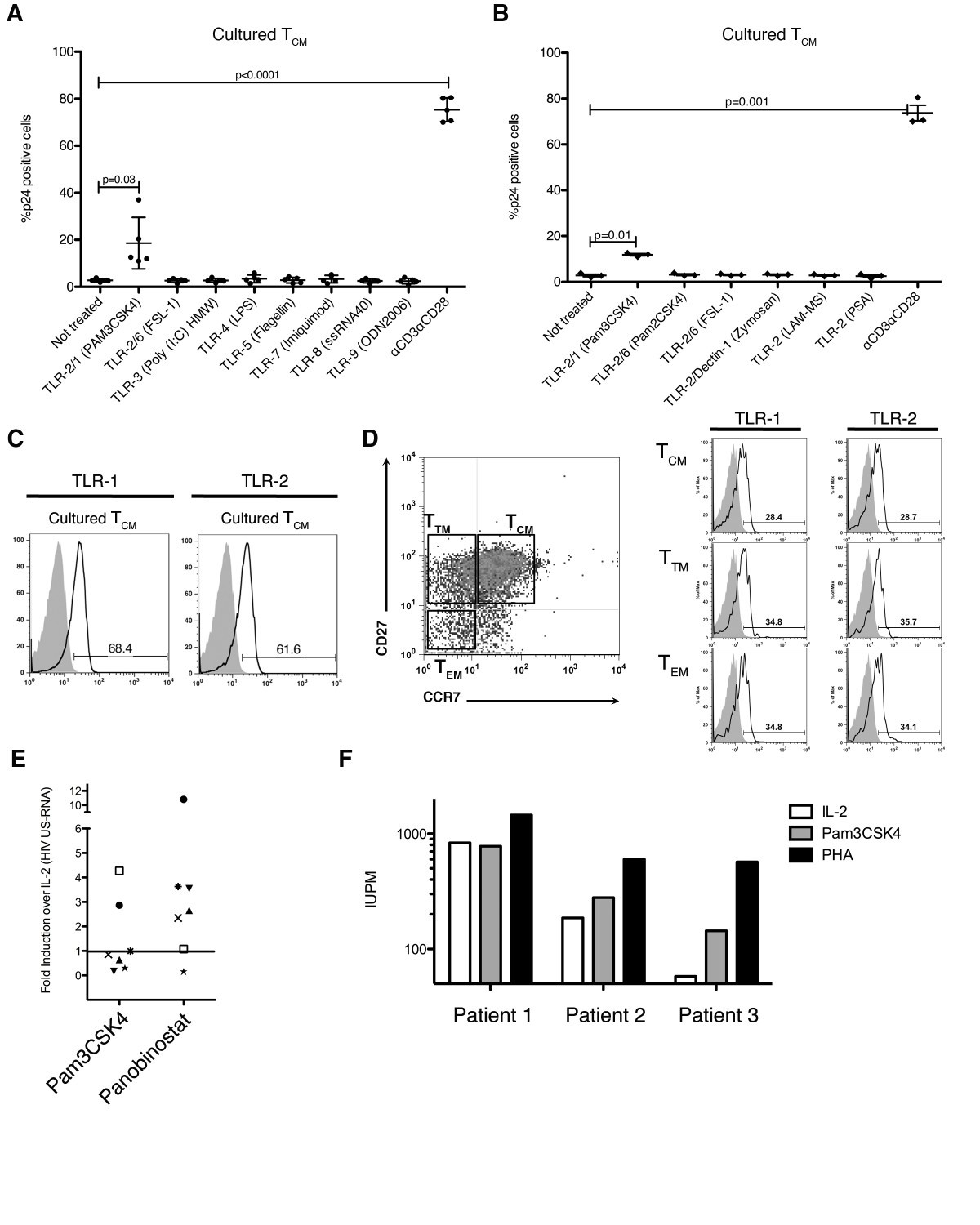 Reactivation Of Latent Hiv 1 In Central Memory Cd4 T Cells Through Figure Electronic Load Circuit Constant Current Ccoperation