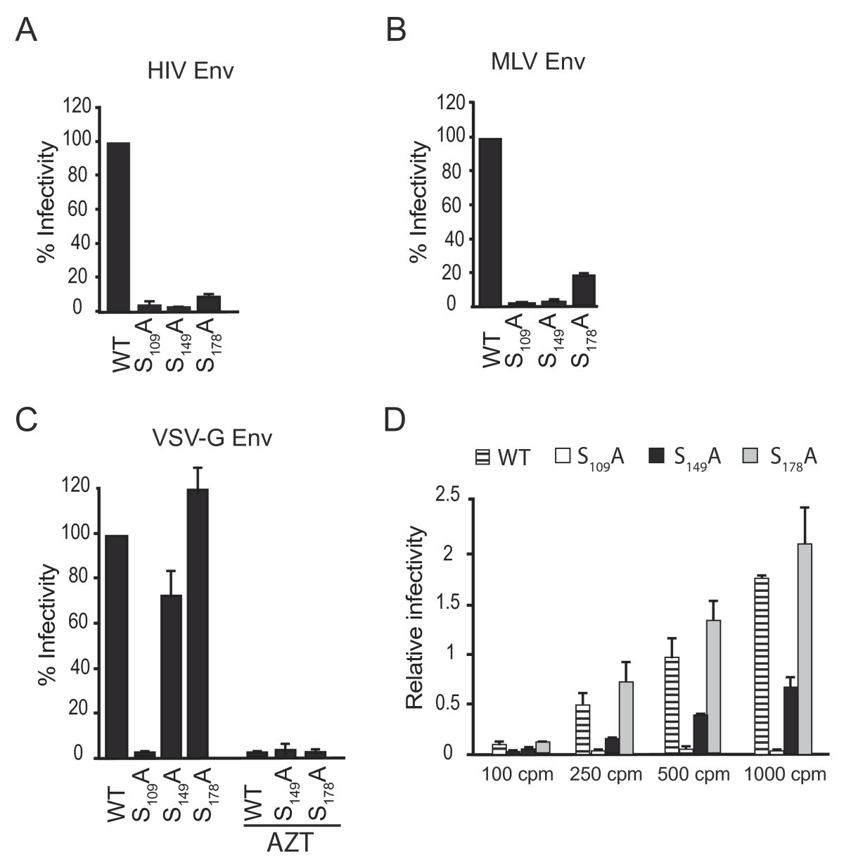 Vsv G Pseudotyping Rescues Hiv 1 Ca Mutations That Impair Core