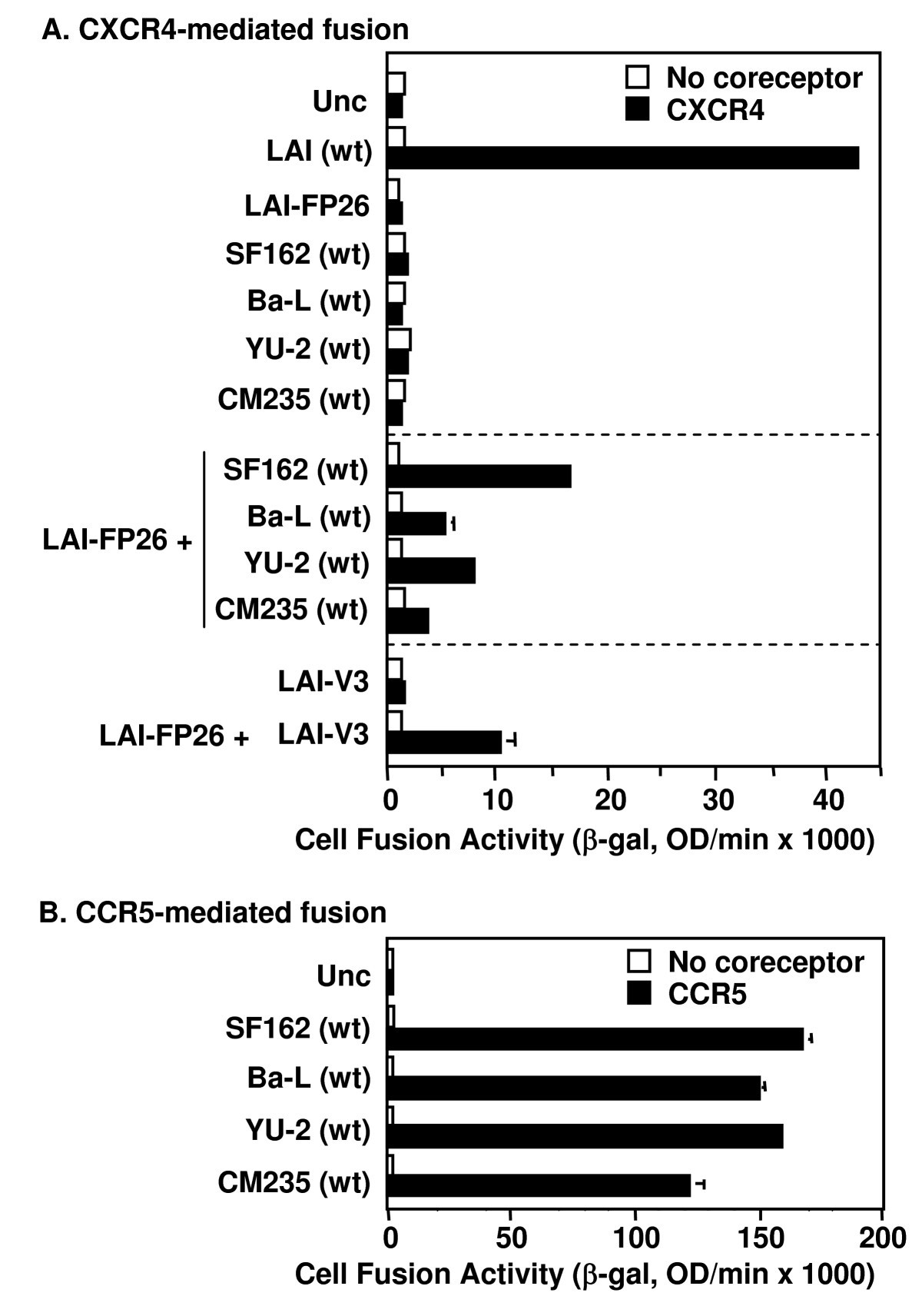 Complementation Of Diverse Hiv 1 Env Defects Through Cooperative 2005 Montero Fuse Diagram Figure 2