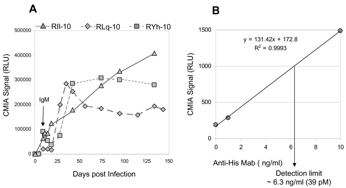Characterization of antibodies elicited by XMRV infection and