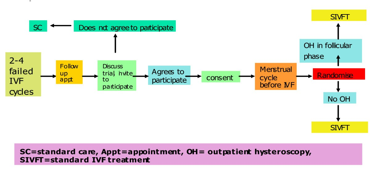 A Multi Centre Randomised Controlled Study Of Pre IVF Outpatient