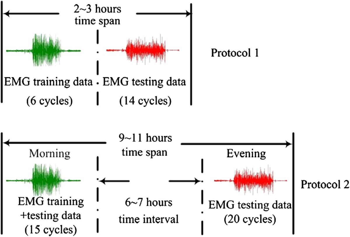 Application Of A Self Enhancing Classification Method To Figure 5 Schematic Diagram The Electromyography Emg Detecting 3 Two Protocols For