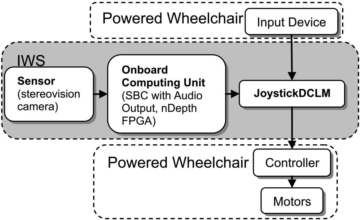 Evaluation Of An Intelligent Wheelchair System For Older Adults With 2005 Sunnybrook Wiring Diagram Figure 1