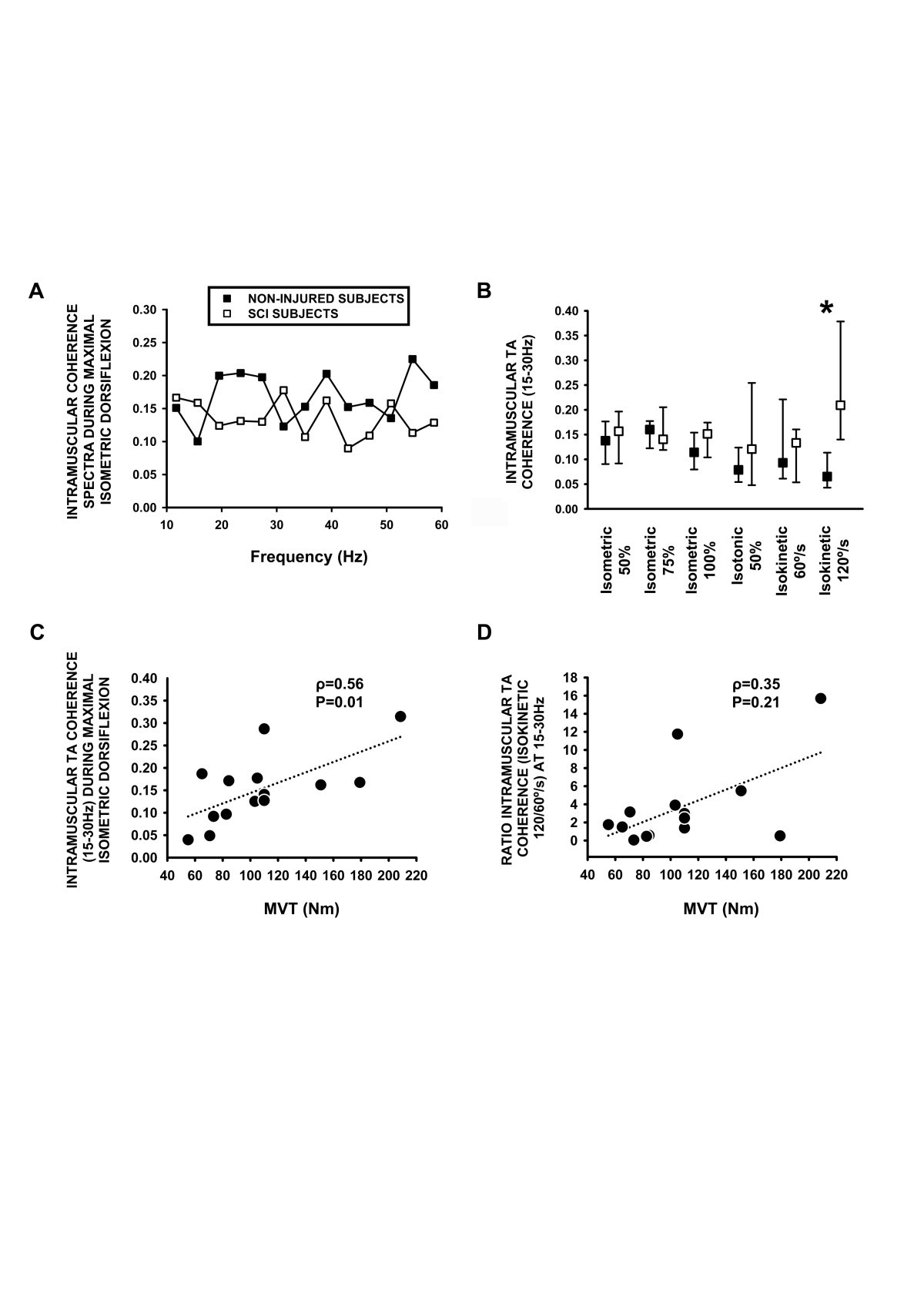 Tibialis Anterior Muscle Coherence During Controlled Voluntary