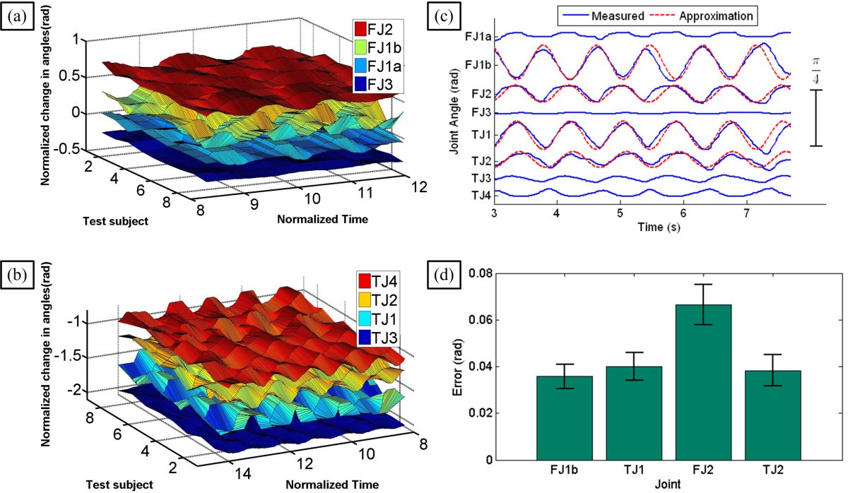 Electromyogram Synergy Control Of A Dexterous Artificial Hand To Electric Noncontact Ac Voltage Detector The Home Depot Canada Figure 15