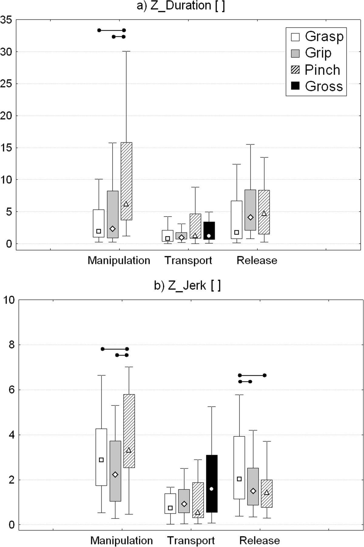 Quantitative Assessment Of Upper Limb Motor Function In Multiple Block Diagram Manipulation Figure 7