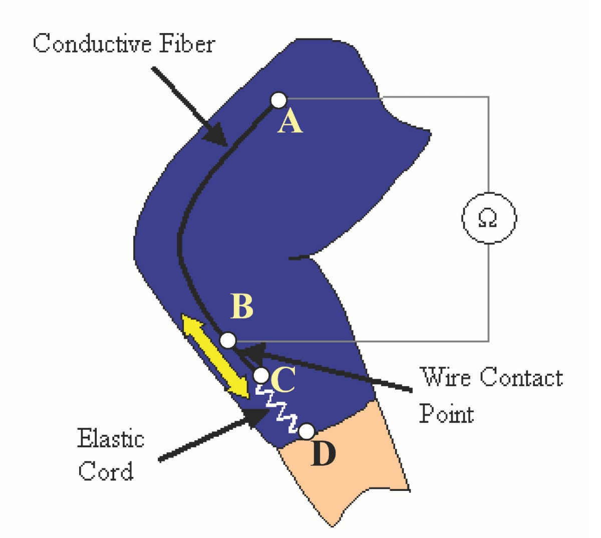 Wearable Conductive Fiber Sensors For Multi Axis Human Joint Angle Optical Cable Google Patents On Wiring Home With Optic Figure 1