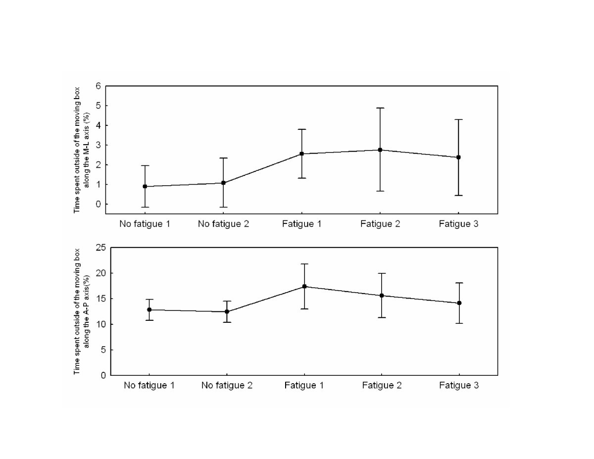The Effects Of Moderate Fatigue On Dynamic Balance Control And Fig 2 A Wiring Diagram For Ward Reverse Jogging Circuit Figure