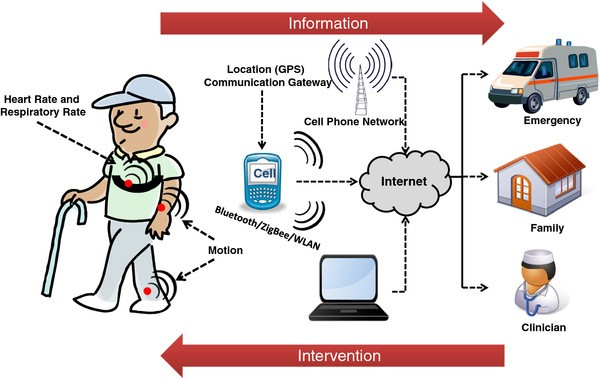 A Review Of Wearable Sensors And Systems With Application