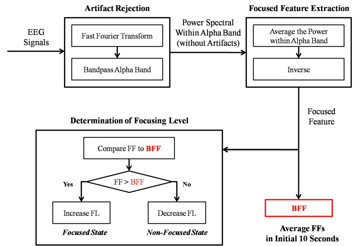 Gaming Control Using A Wearable And Wireless Eeg Based Brain Schematic Figure 4