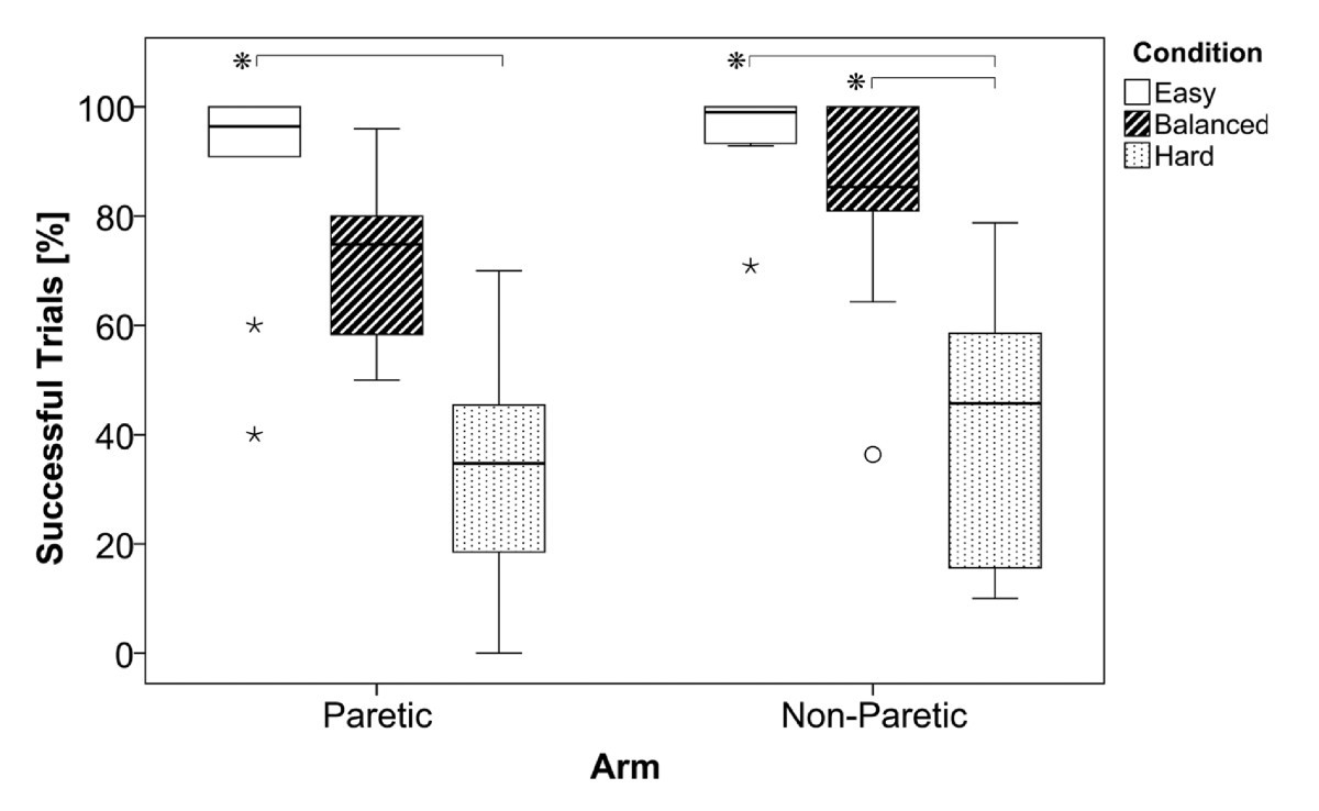 Validation Of A Mechanism To Balance Exercise Difficulty In Robot Interactive Toy Traffic Lights Circuit Diagram Figure 5