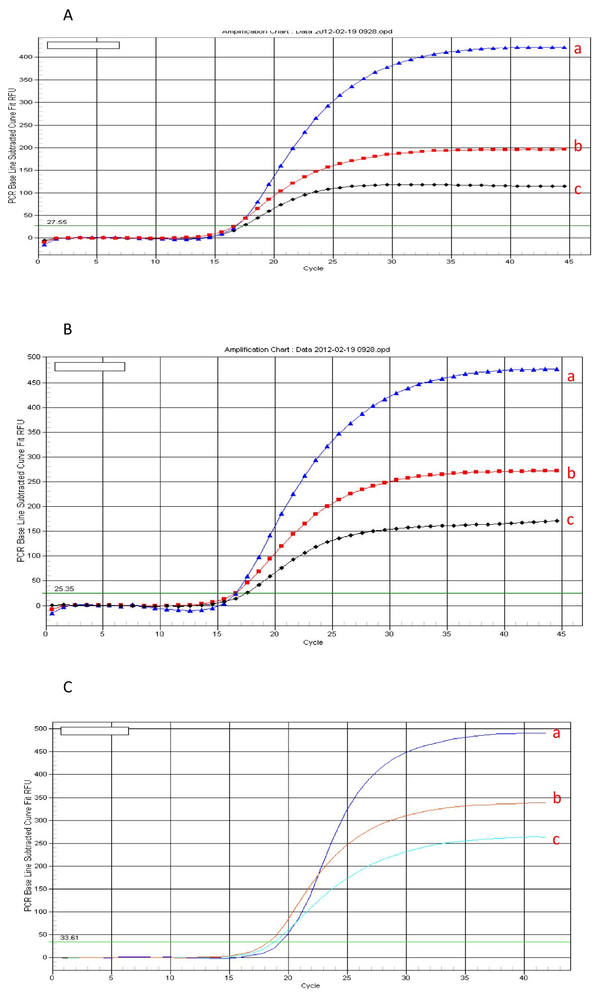 A one step real-time RT-PCR assay for the quantitation of Wheat ...