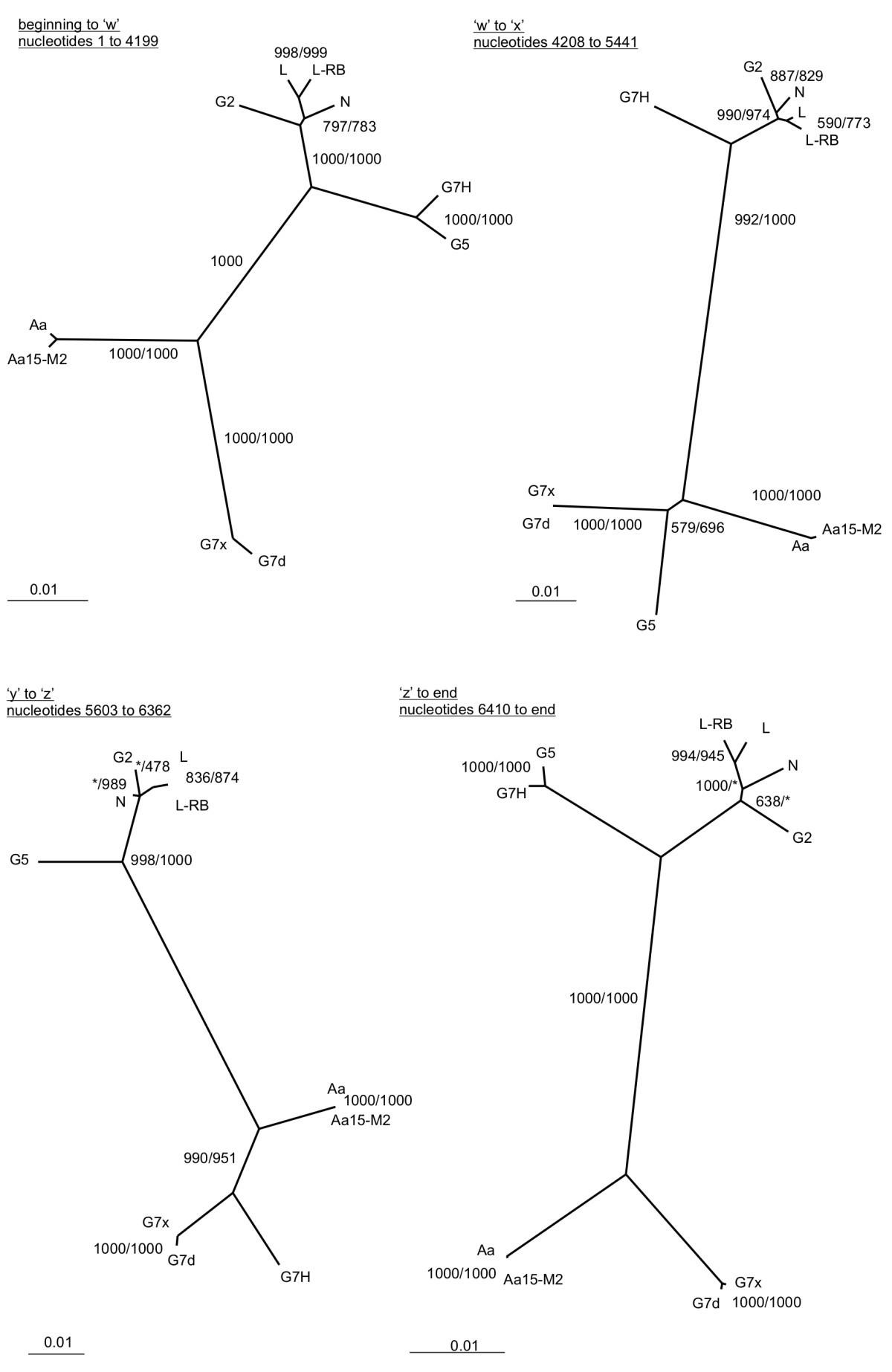 Virology Methods Manual