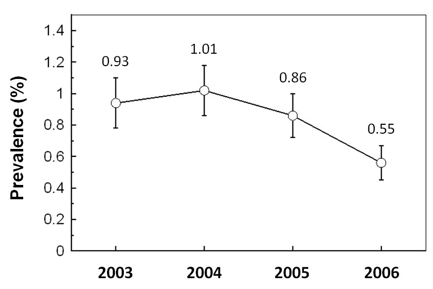 Hepatitis c virus infection in blood donors from the state of puebla figure 1 ccuart Gallery