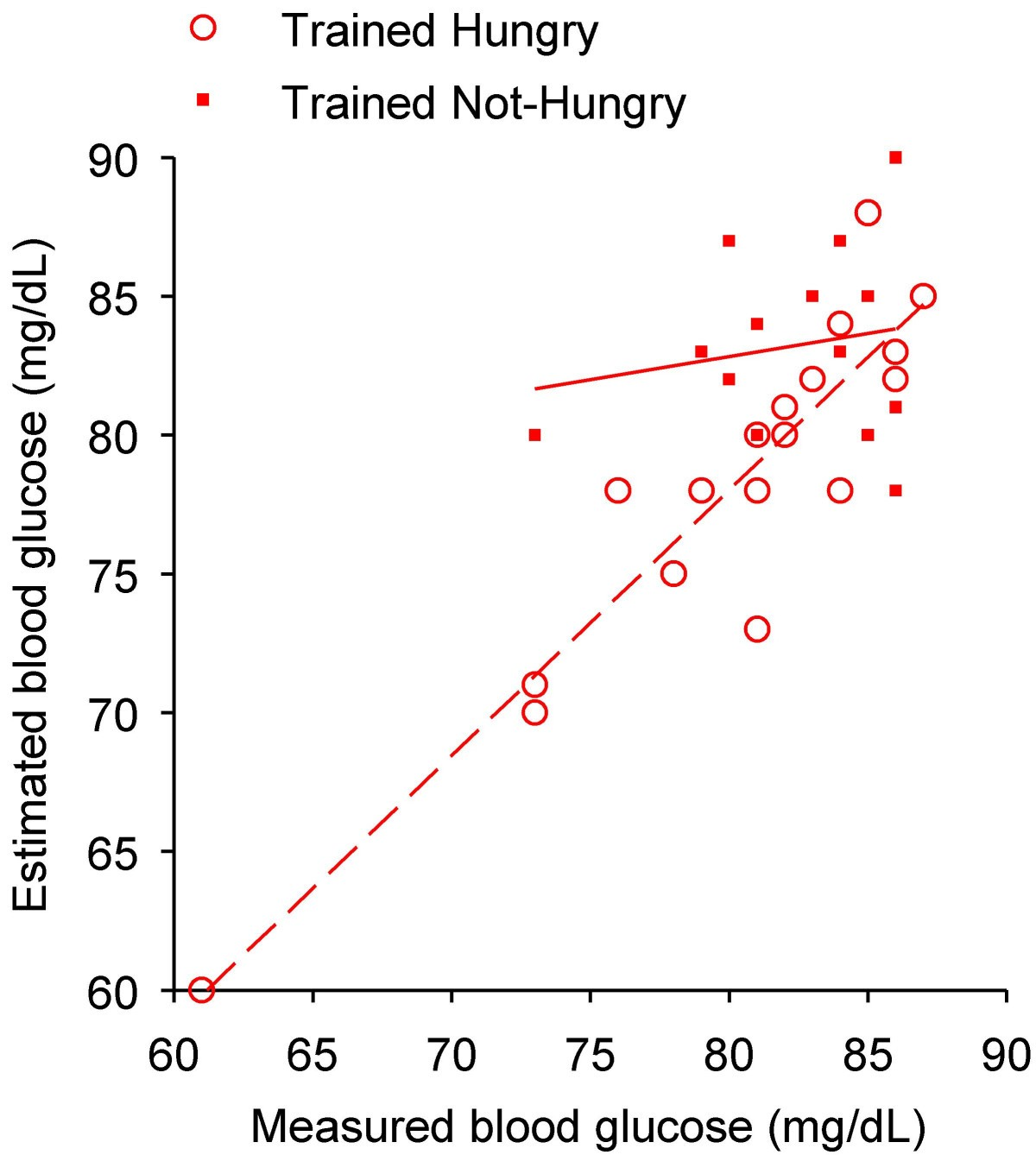 Training to estimate blood glucose and to form associations with figure 4 urtaz Images