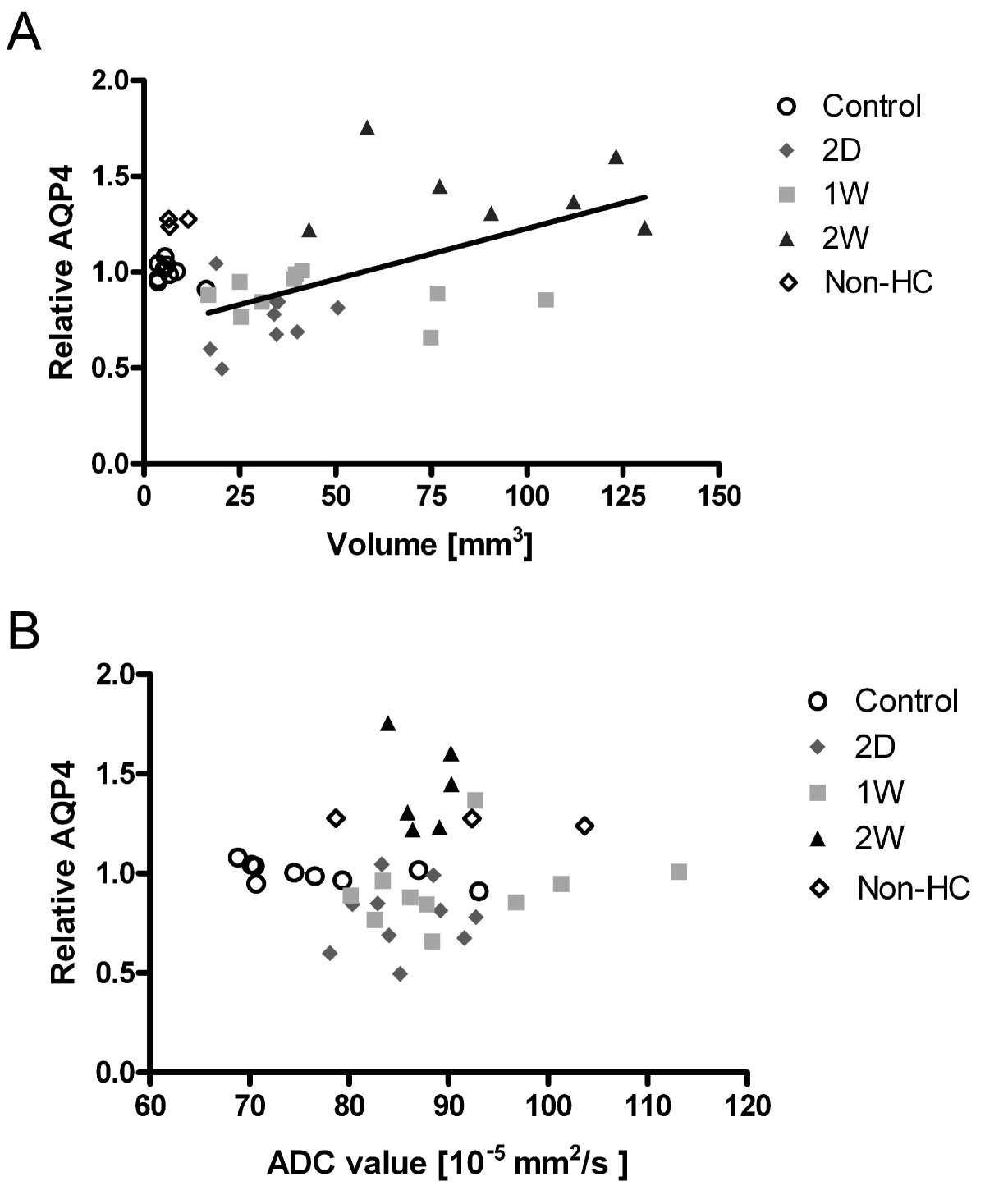 Hydrocephalus induces dynamic spatiotemporal regulation of aquaporin ...