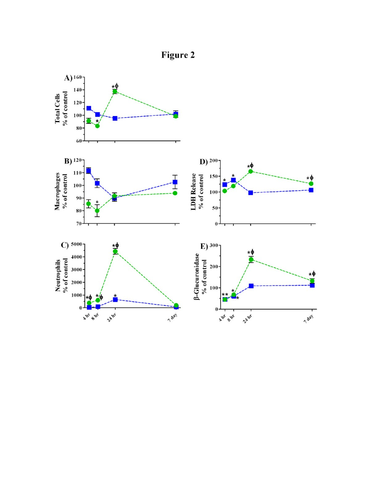Equivalent Titanium Dioxide Nanoparticle Deposition By Intratracheal 134 F Head Engine Diagram Instillation And Whole Body Inhalation The Effect Of Dose Rate On Acute Respiratory