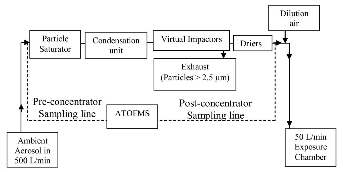A Single Particle Characterization Of A Mobile Versatile Aerosol