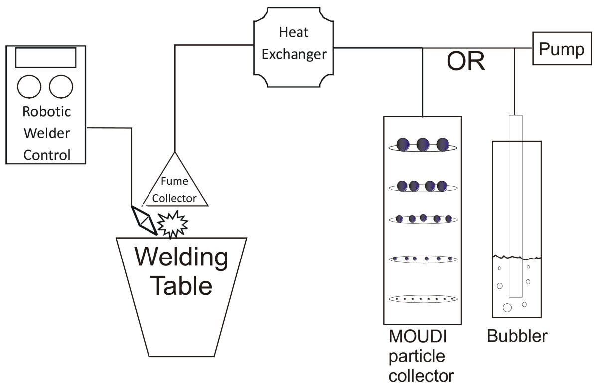 Comparison Of Stainless And Mild Steel Welding Fumes In Generation How To Read A Diagram Figure 1 Schematic The