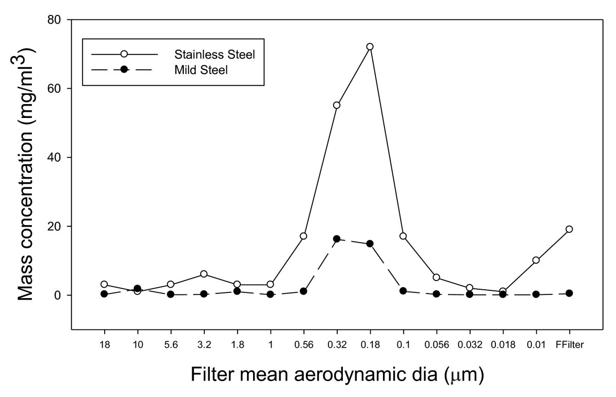 Comparison Of Stainless And Mild Steel Welding Fumes In Generation Process Flow Diagram National Cranberry Cooperative Figure 3