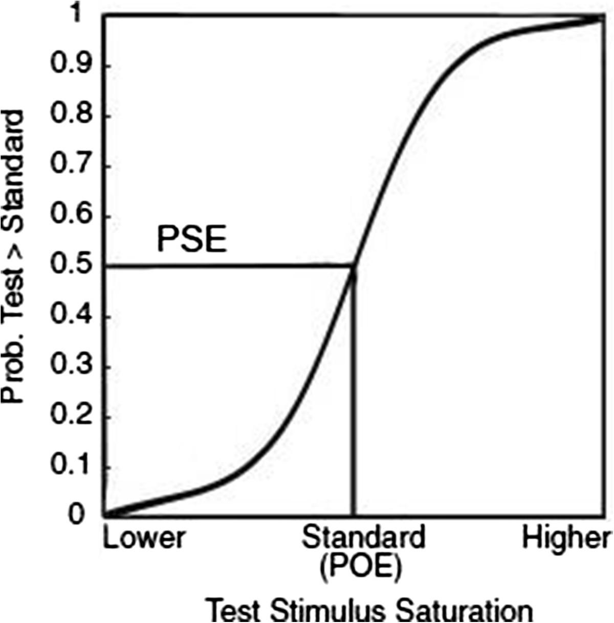 Colour Vision In Adhd Part 1 Testing The Retinal Dopaminergic York Ac Schematics Df 072 Figure