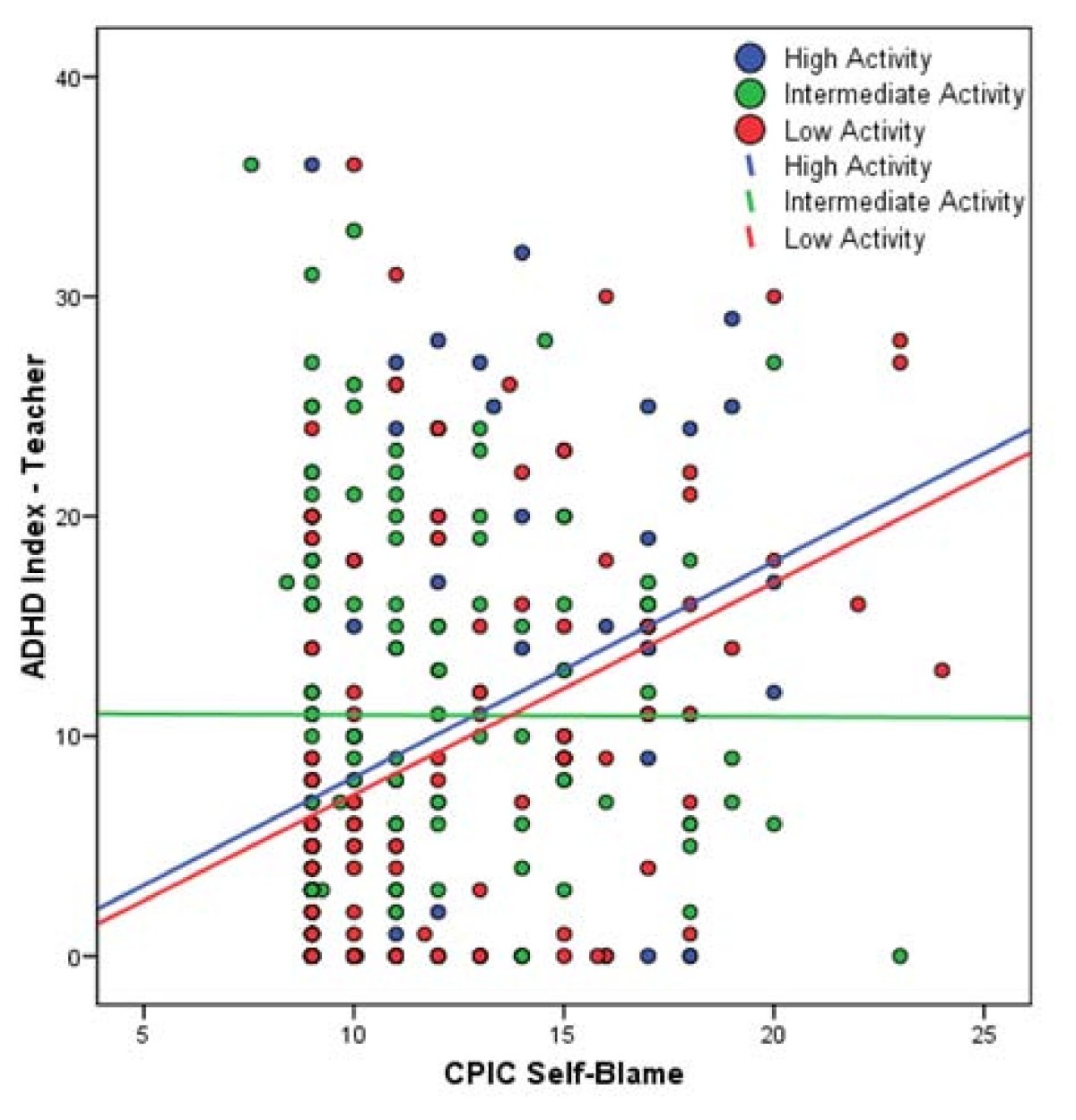 Faulty Reporting On Adhd >> Gene Environment Interactions For Adhd Synergistic Effect Of
