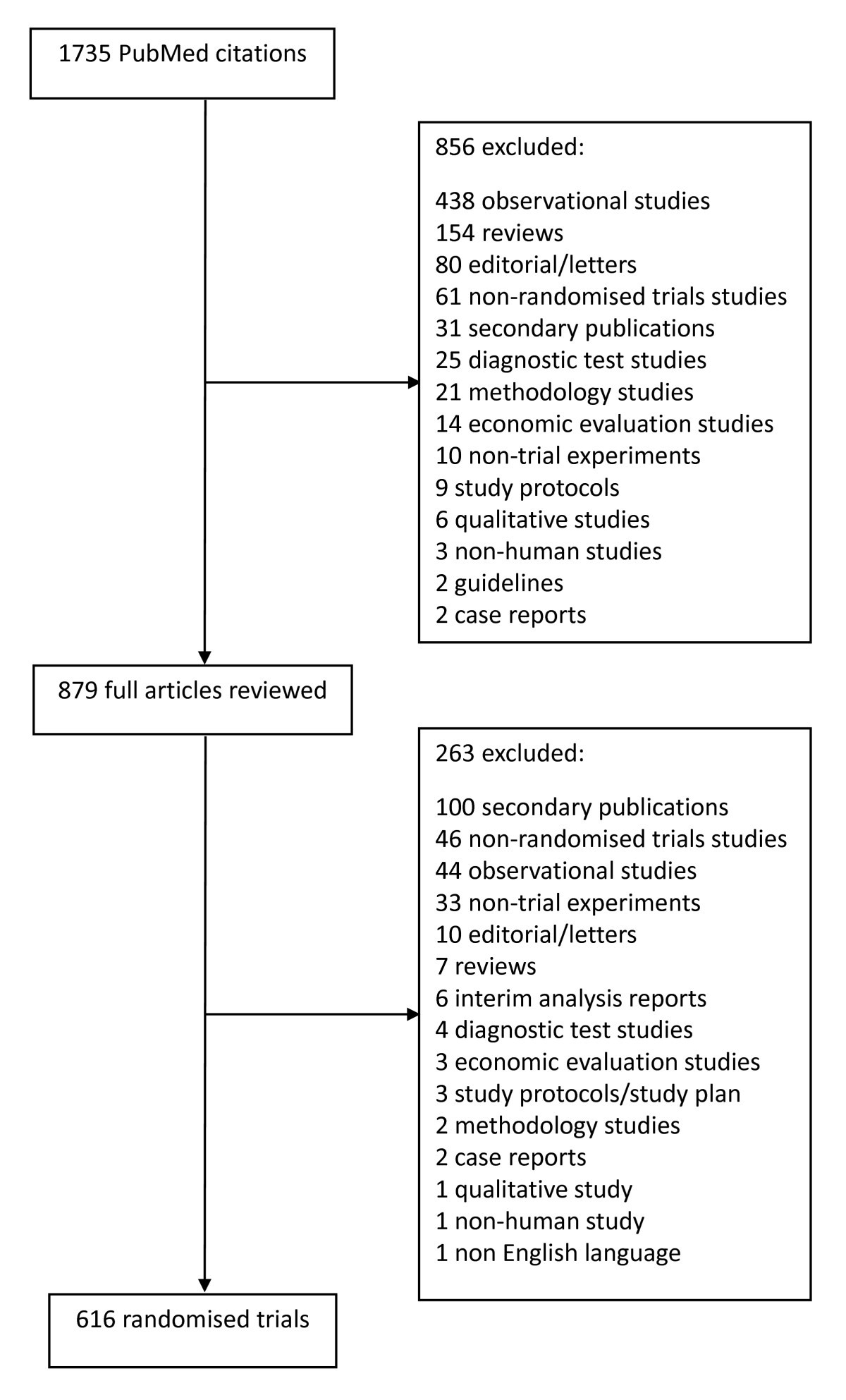 13063_2010_Article_470_Fig1_HTML reporting on covariate adjustment in randomised controlled trials