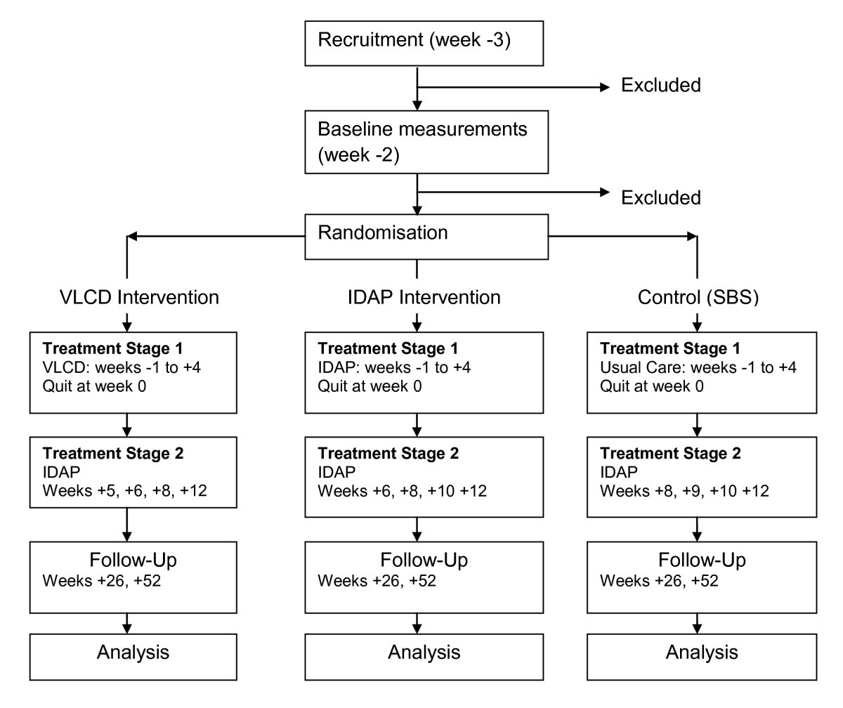 Trial Protocol: Randomised controlled trial of the effects of very low calorie diet, modest ...