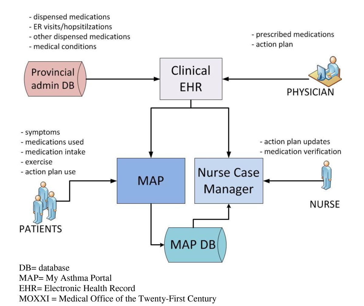 Effect Of A Web Based Chronic Disease Management System On