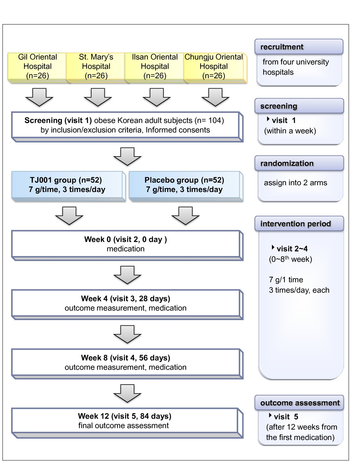 b015a8ab7a1bff A pilot study to evaluate the effect of Taeumjowi-tang on obesity in ...