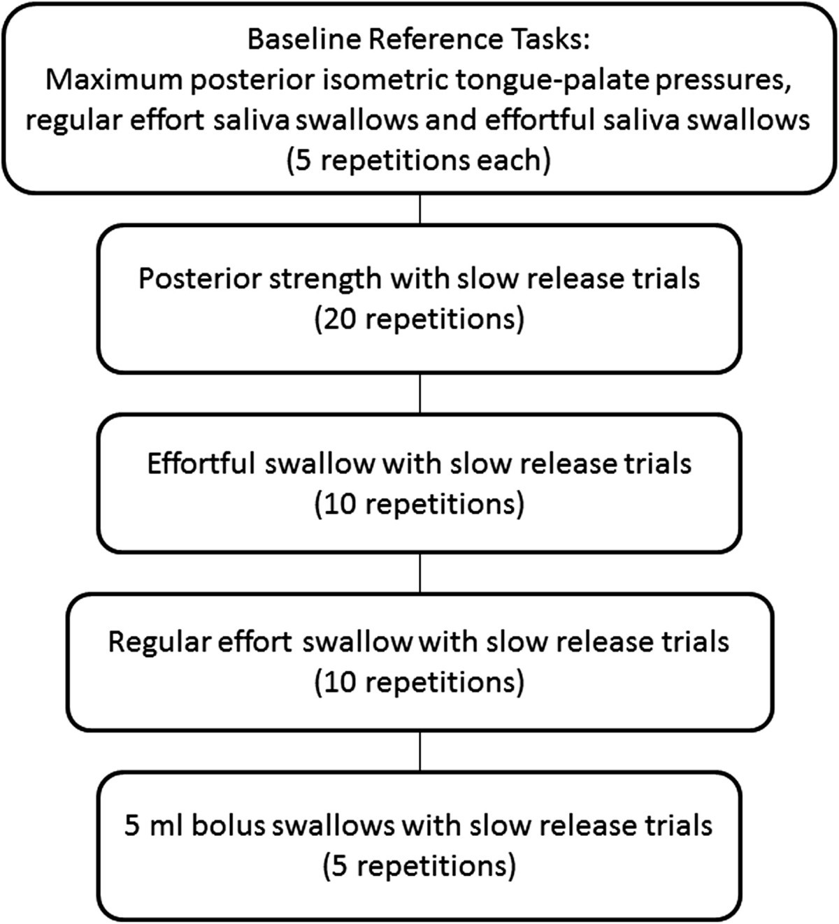 Tongue Pressure Profile Training For Dysphagia Post Stroke Tppt