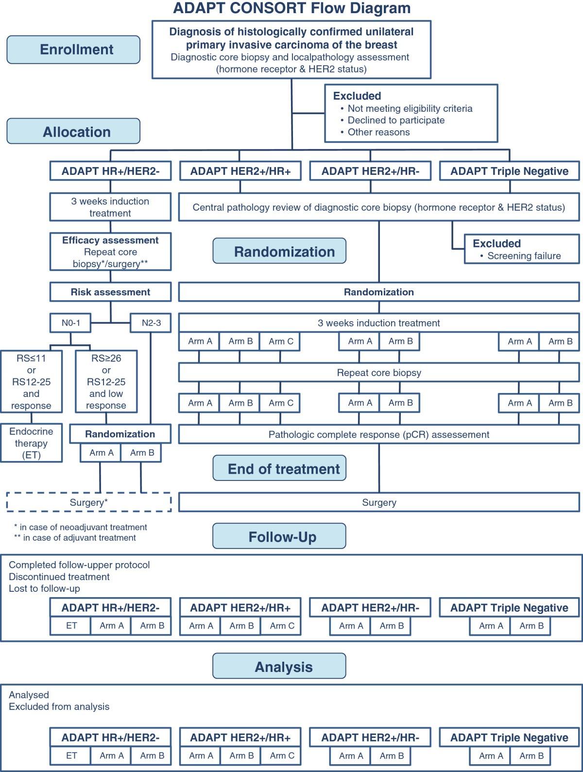 Non interventional study gcp