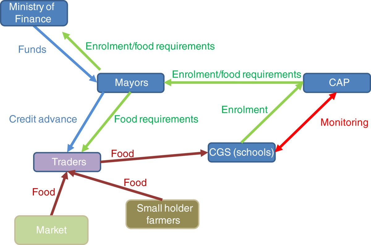 Improving Community Development By Linking Agriculture Nutrition