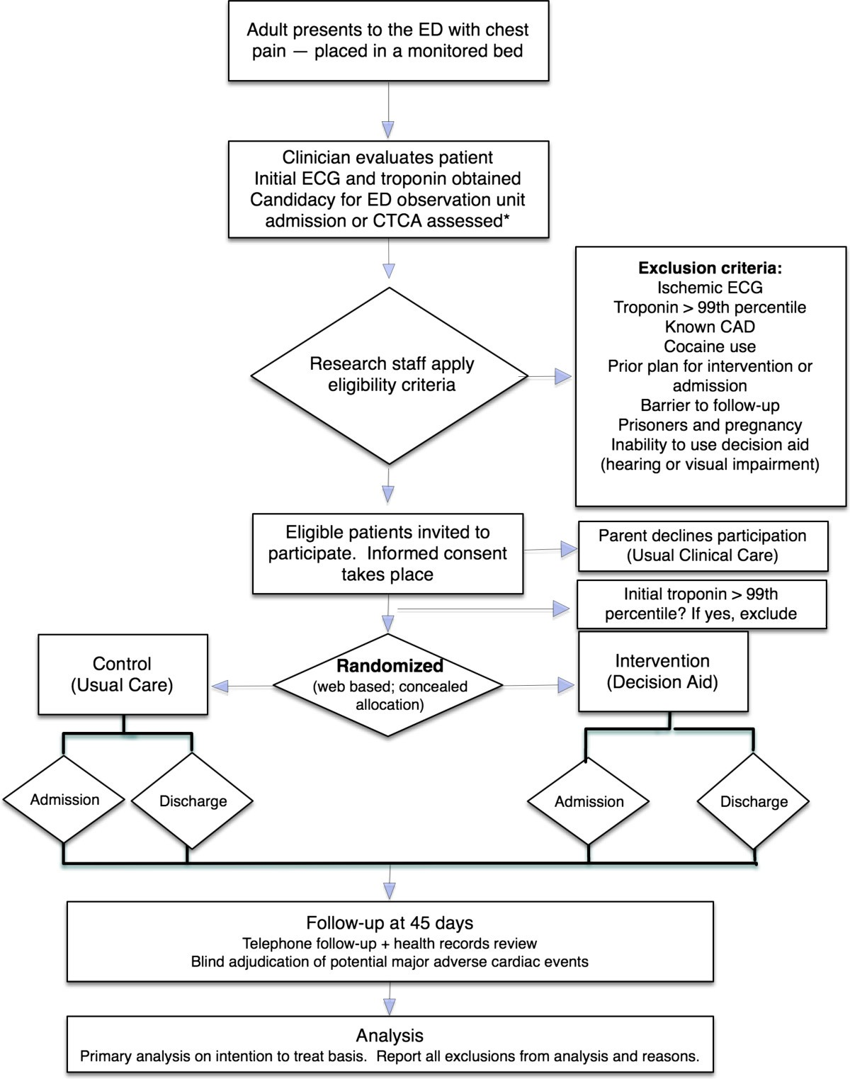 Effectiveness Of The Chest Pain Choice Decision Aid In Emergency Diagram Electrocardiogram Paper Public Domain Image Figure 1