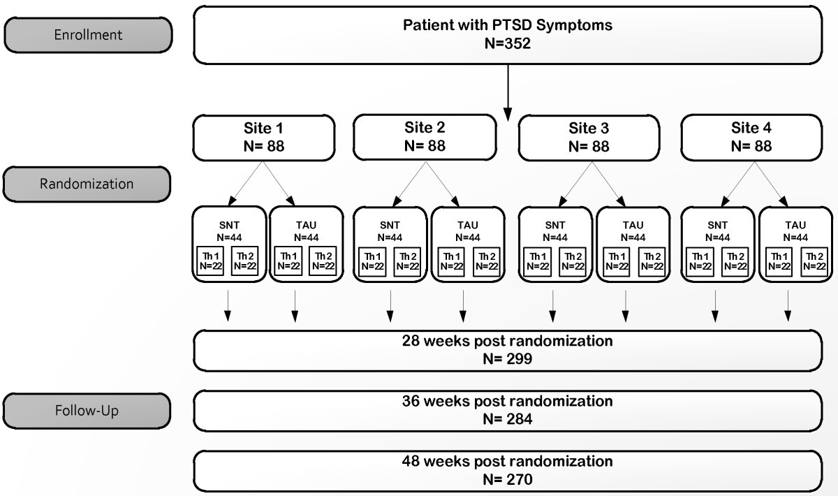 A multi-site single-blind clinical study to compare the effects of