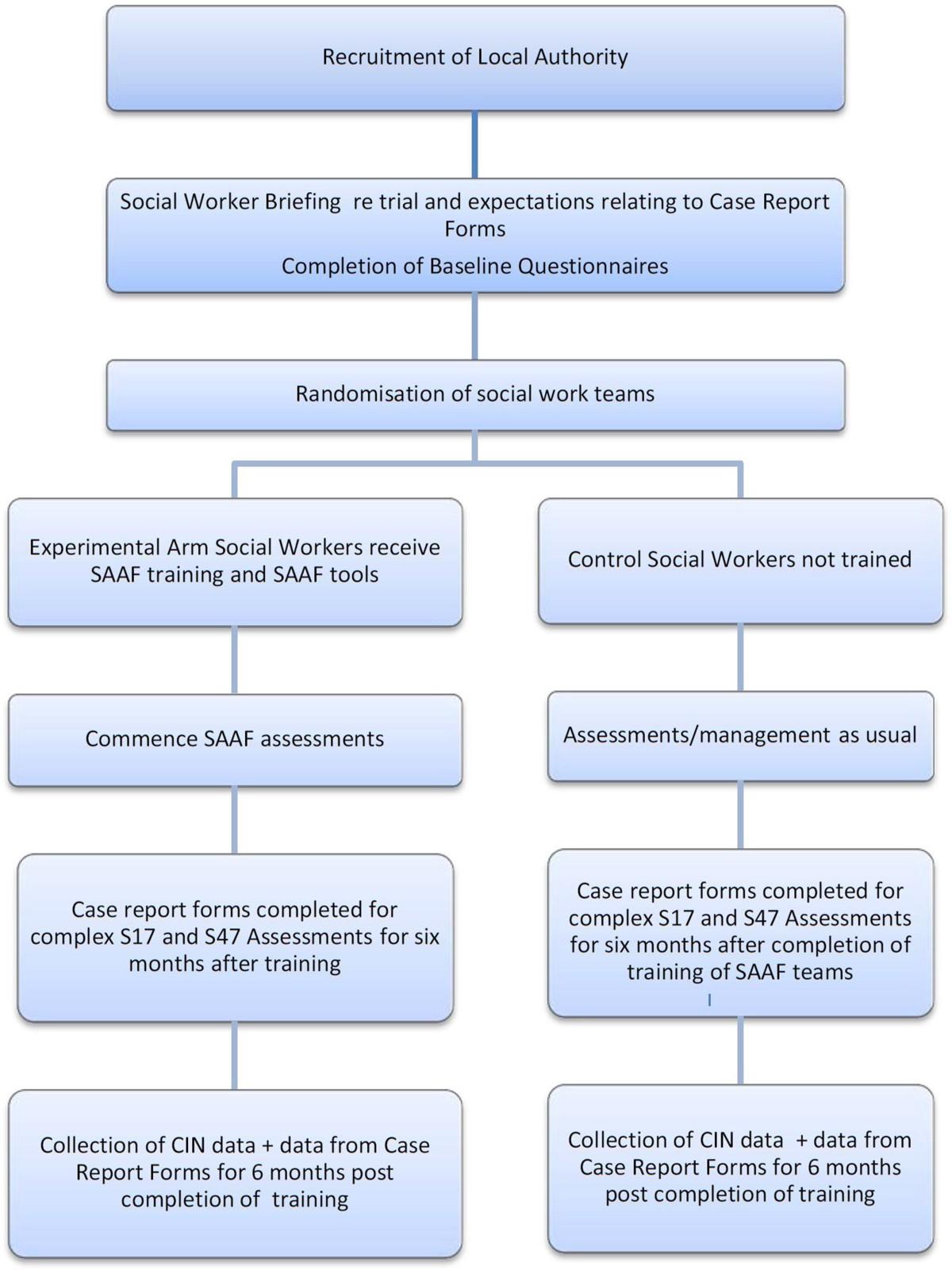 The Saaf Study Evaluation Of Safeguarding Children Assessment Card Holder Name Holders 6215 Figure 1
