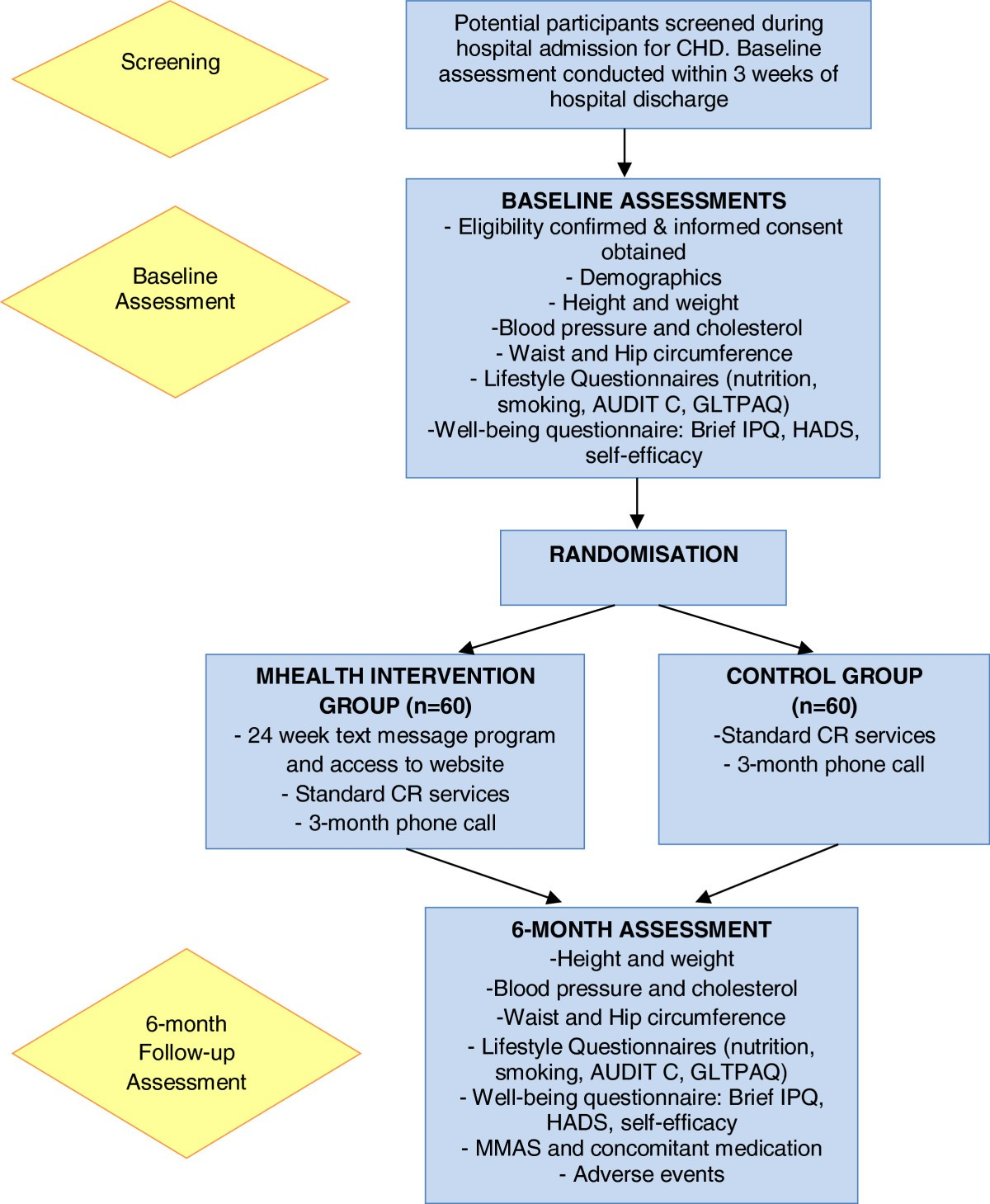 Improving Coronary Heart Disease Self Management Using Mobile Voucher Deposit Kh Rp 100000 Figure 1