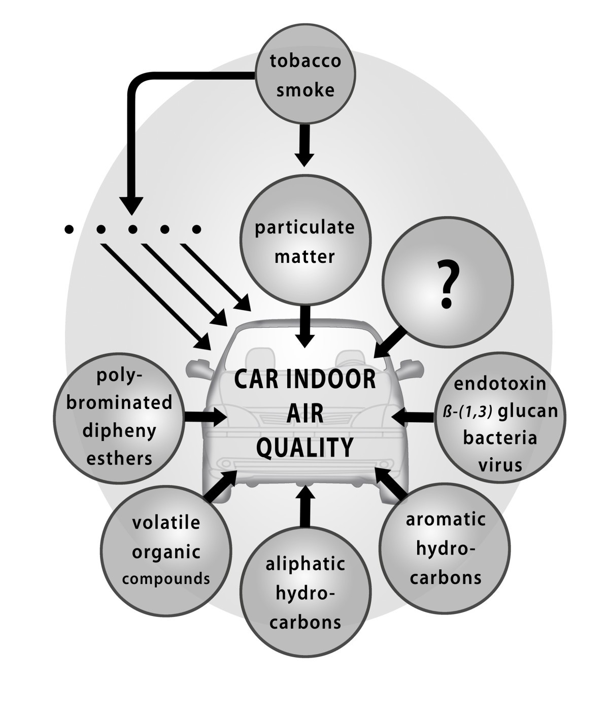 Car Indoor Air Pollution Analysis Of Potential Sources Journal Tc 90 Engine Compartment Diagram Figure 1